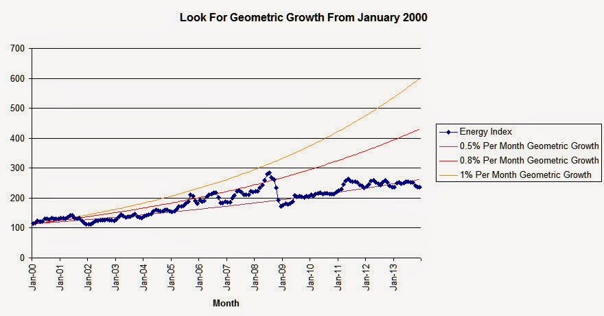 Energy Index Geometric Growth.jpg