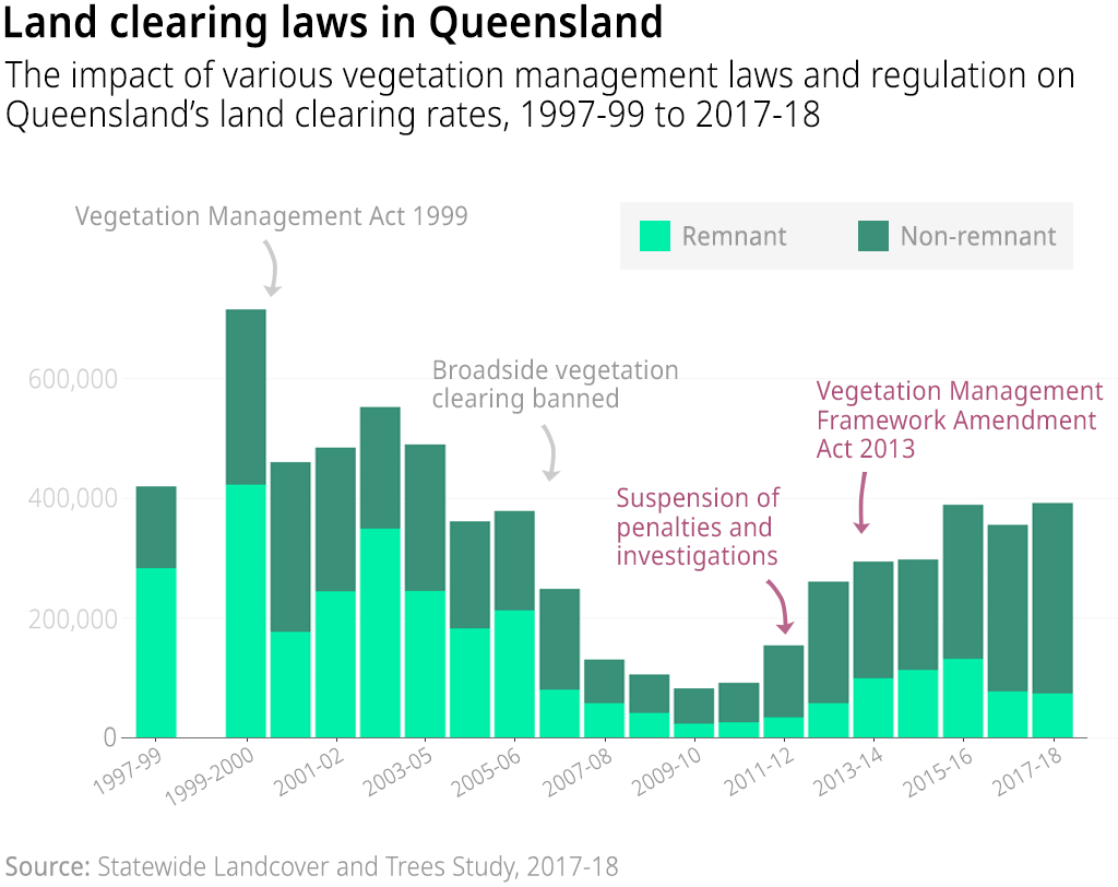 And chart showing the impact of various vegetation management laws in Queensland on the vegetation clearing rates (hectares per year) by remnant and non-remnant status, 1997-99 to 2017-18)