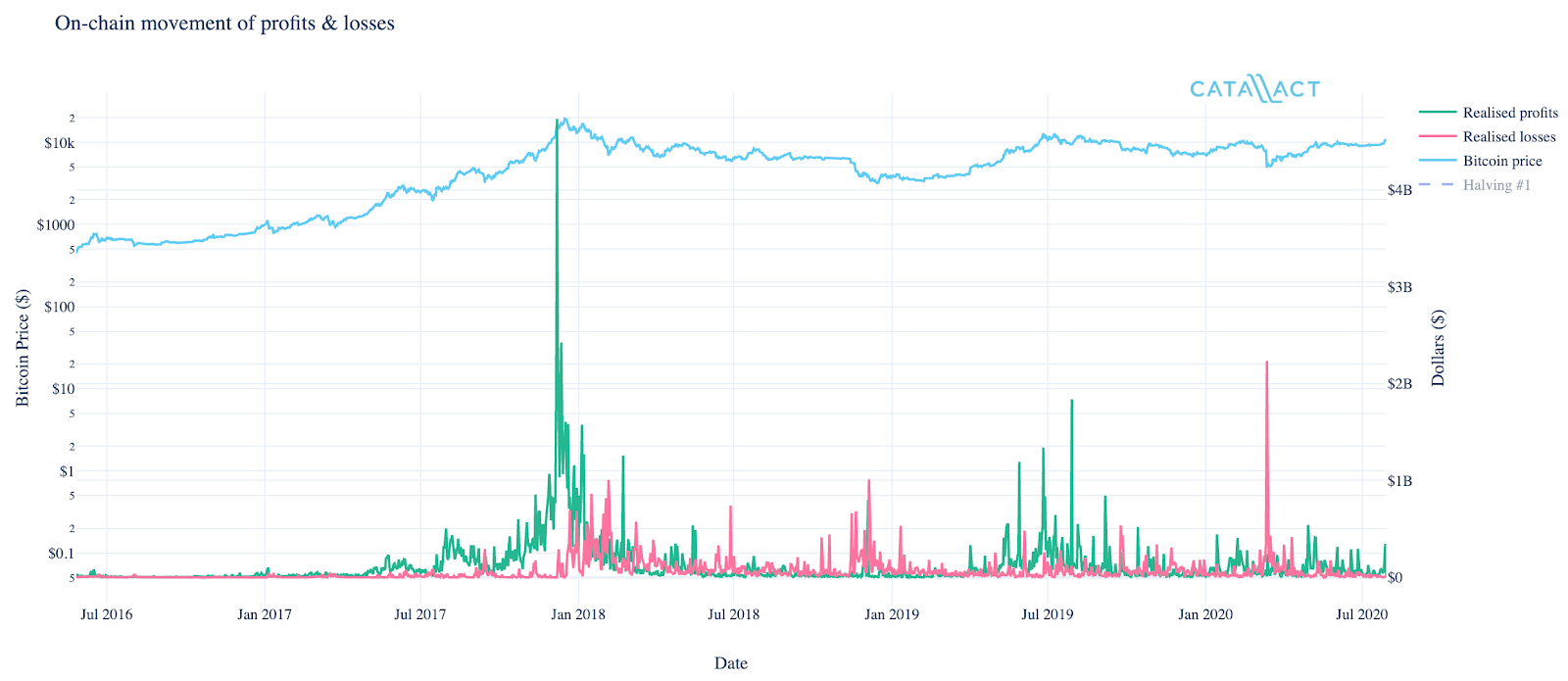 Realized profit and loss at various Bitcoin price points, July 2016 to July 2020