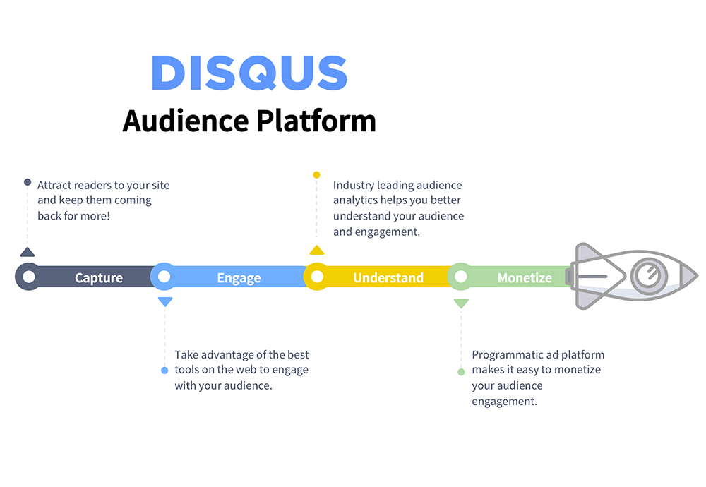 Disqus WordPress social media plugin