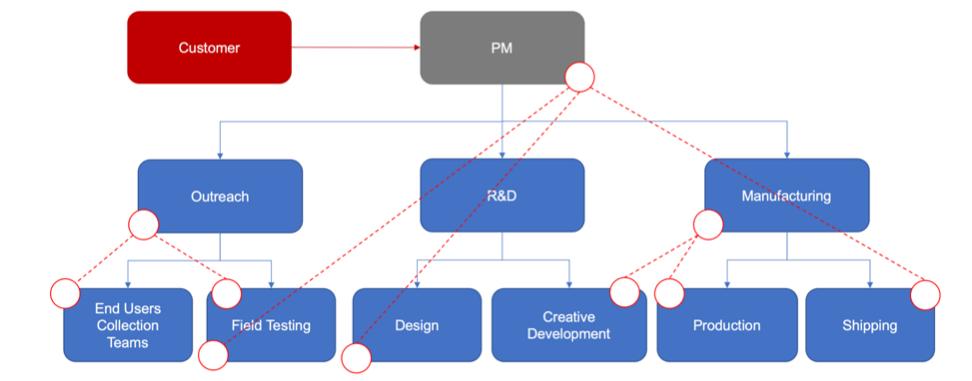 proposal_team_organization_chart
