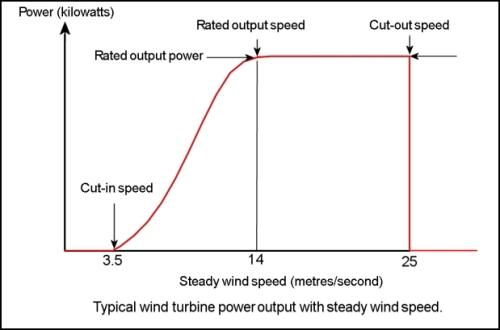 Typical power curve