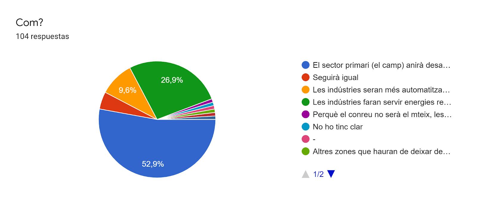 Gráfico de respuestas de formularios. Título de la pregunta:Com?. Número de respuestas:104 respuestas.