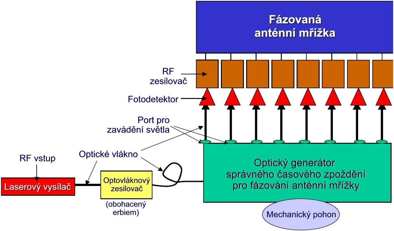 Blokové schéma fotonické fázované mřížky-č.jpg