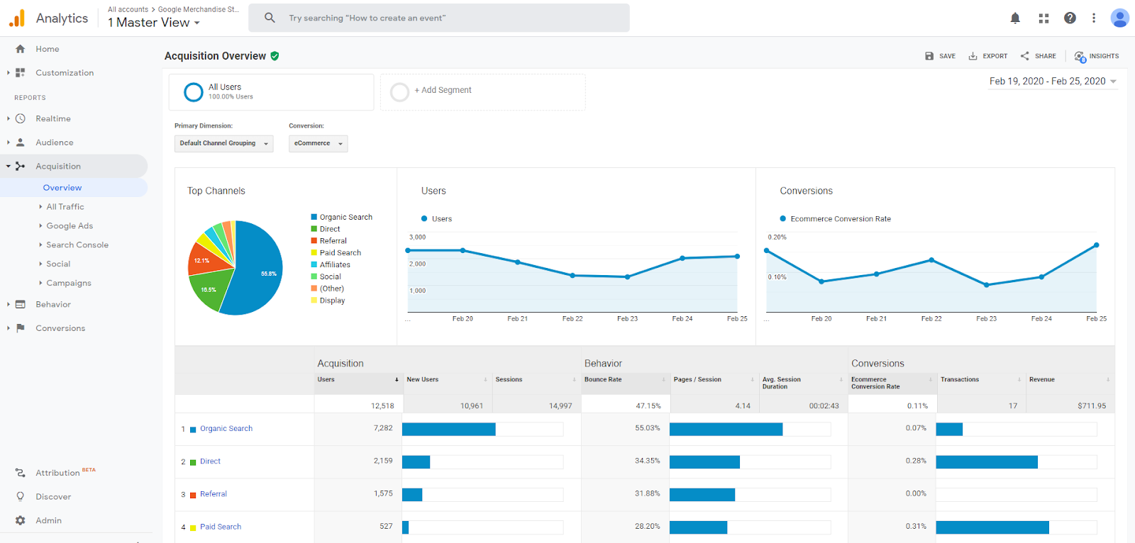 Google Analytics Acquisition Reports overview.