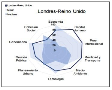 Ciudades-mas-Sustentables-Sostenibles-Mundo-londres