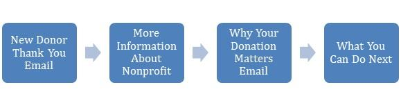 Just like with any other email campaign, a new donor campaign needs to pay special attention to the reader.