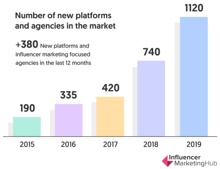 Number of new platforms and influencer agencies that started working on the market.