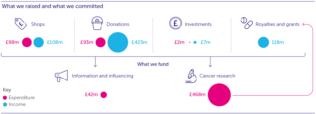 Image of Cancer Research UK's spending