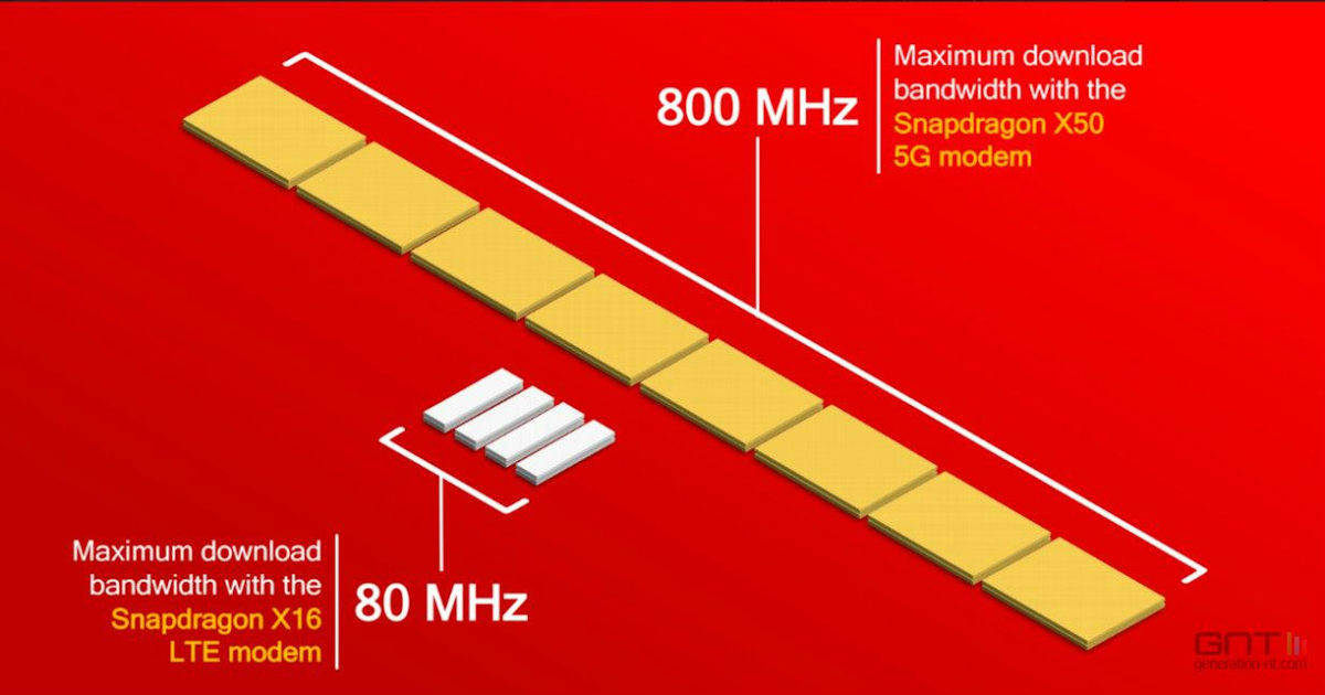 New Qualcomm Modem Supports 10X the Bandwidth of 4G