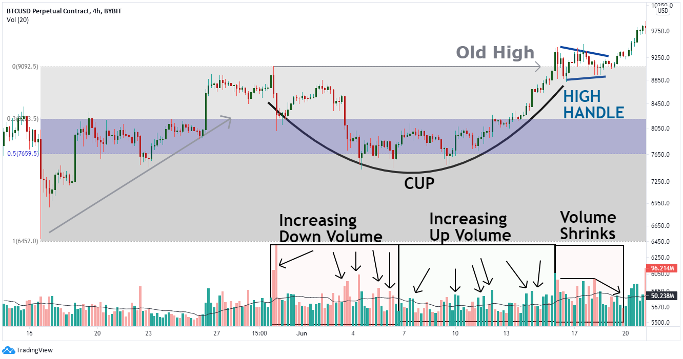 An example of the 4-hr bitcoin chart to spot cup and handle pattern.