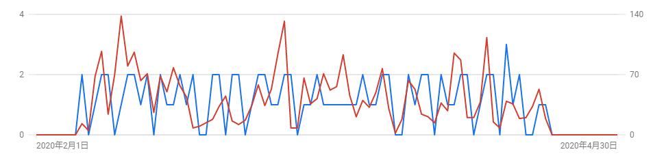 Google広告分析