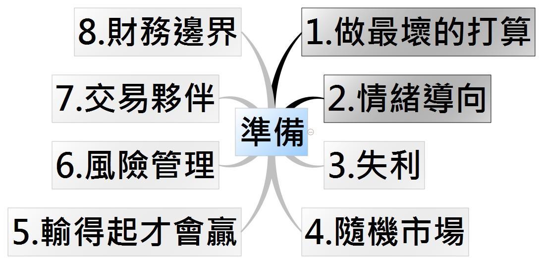 D:\OneDrive\交易聖經\情緒導向.jpg
