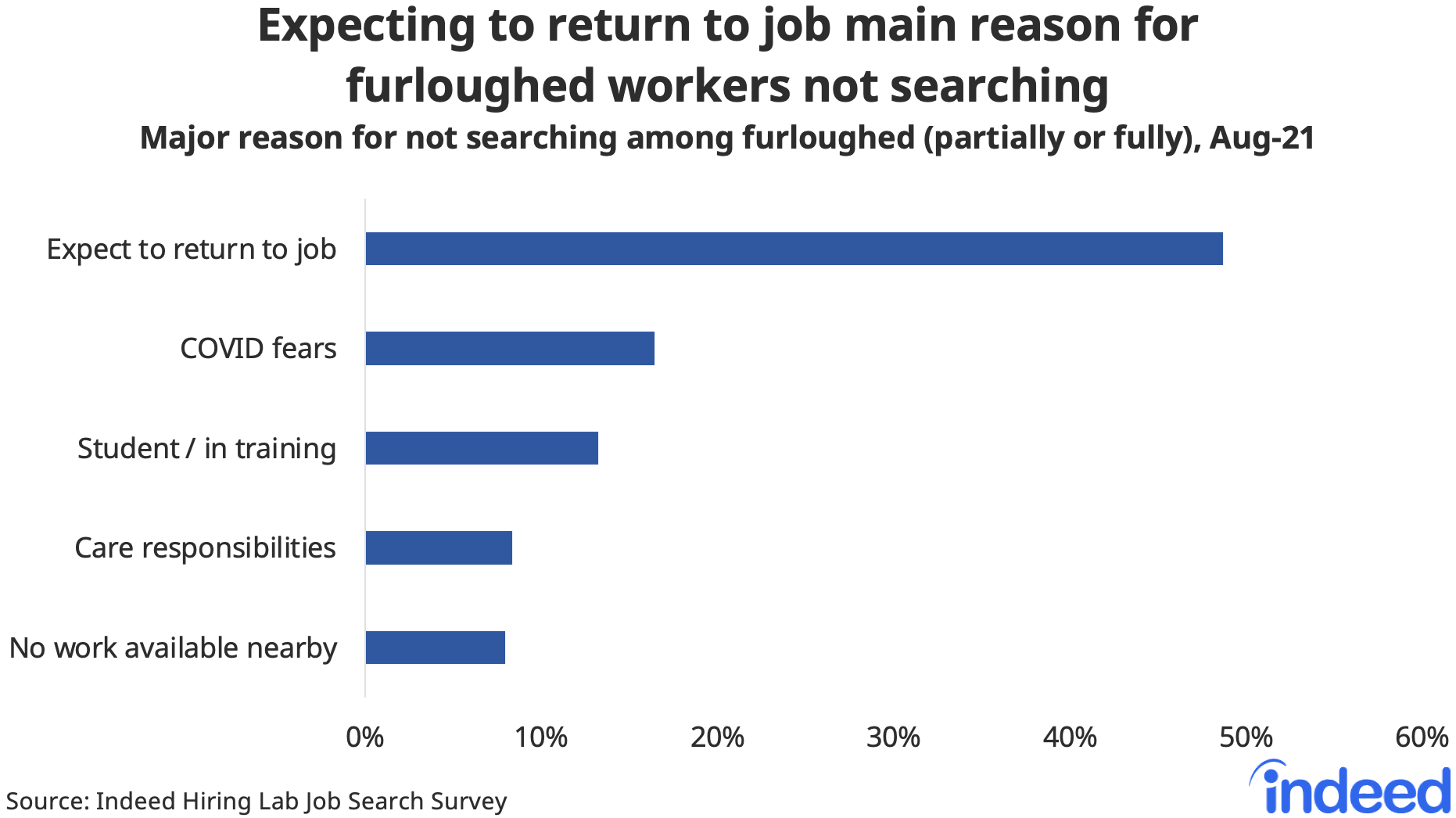 """Bar chart titled """"Expecting to return to job main reason for furloughed workers not searching."""""""