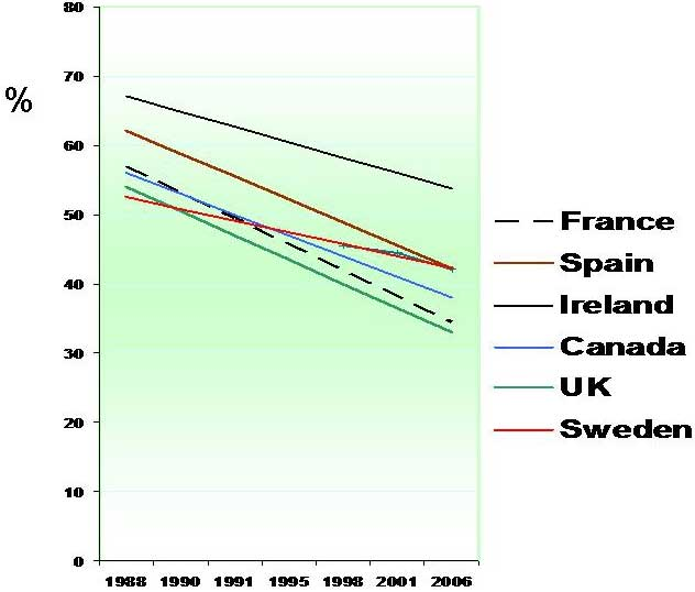 Trends of fertility decrease in Holstein cattle in selected countries between 1988 and 2006. Note the more horizontal slope for the Swedish population, compared to the other countries (Source: Literature review, present paper)