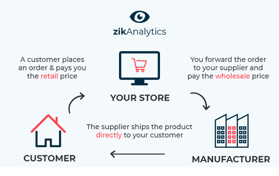Set Up Your Store And Start Selling On Ebay Now Zik Analytics