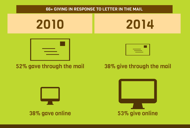 Infographic showing online giving in response to a direct mail appeal