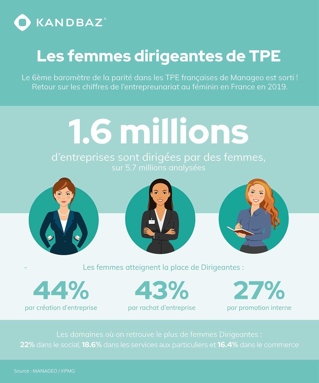 femmes dirigeantes de TPE 2020