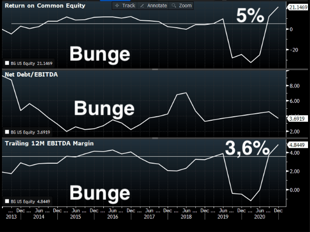 Gráfico 1 - ROE - Return On Equity - Bunge. Gráfico 2 - Dívida Líquida/Ebitda - Bunge. Gráfico 3 - Margem Ebitda - Bunge.