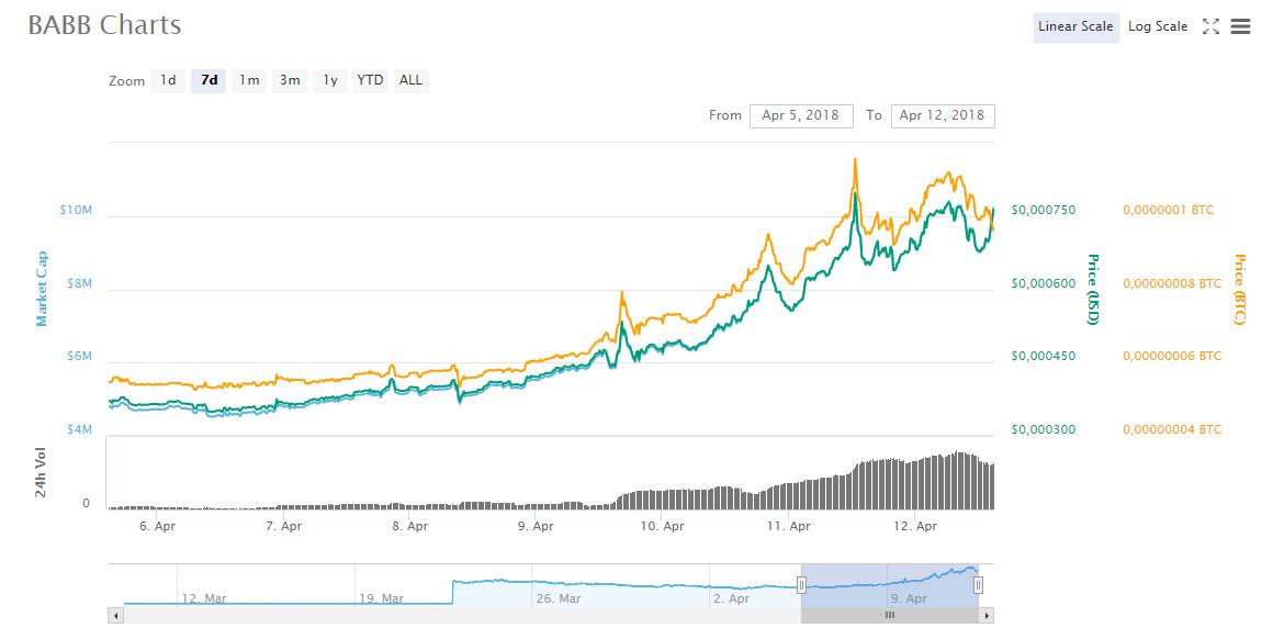 Getbabb (BAX) charts