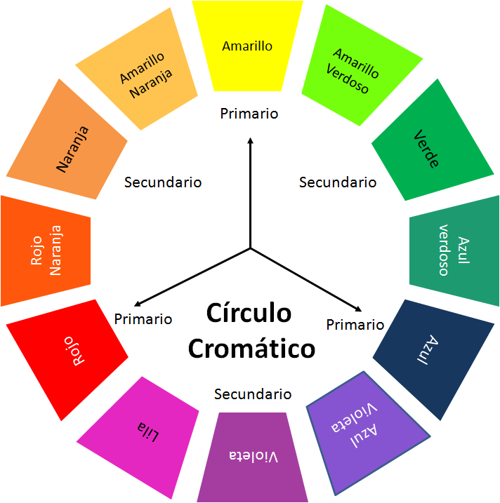 colors in spanish color wheel circulo cromatico