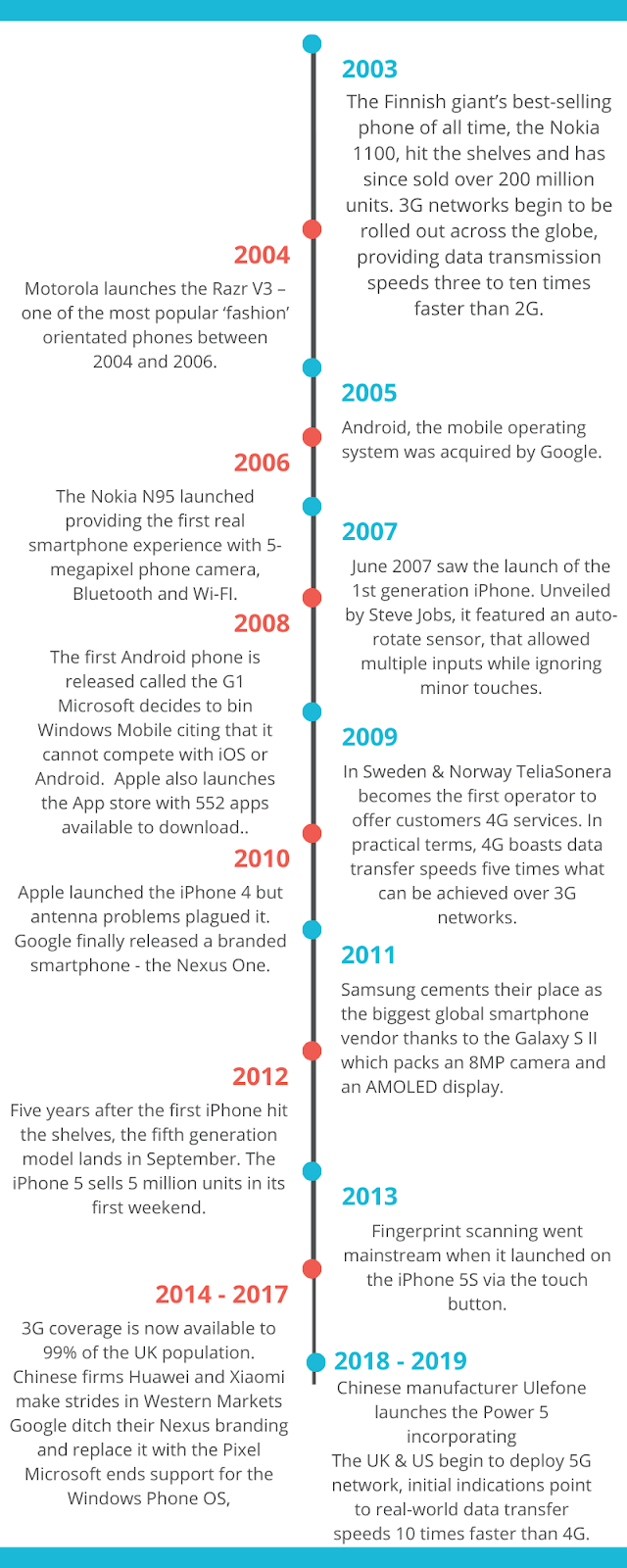Smartphones - 2003 - Current History