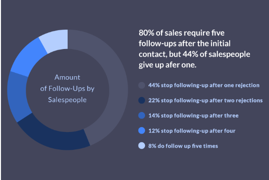 amount of follow-up required by salespeople.