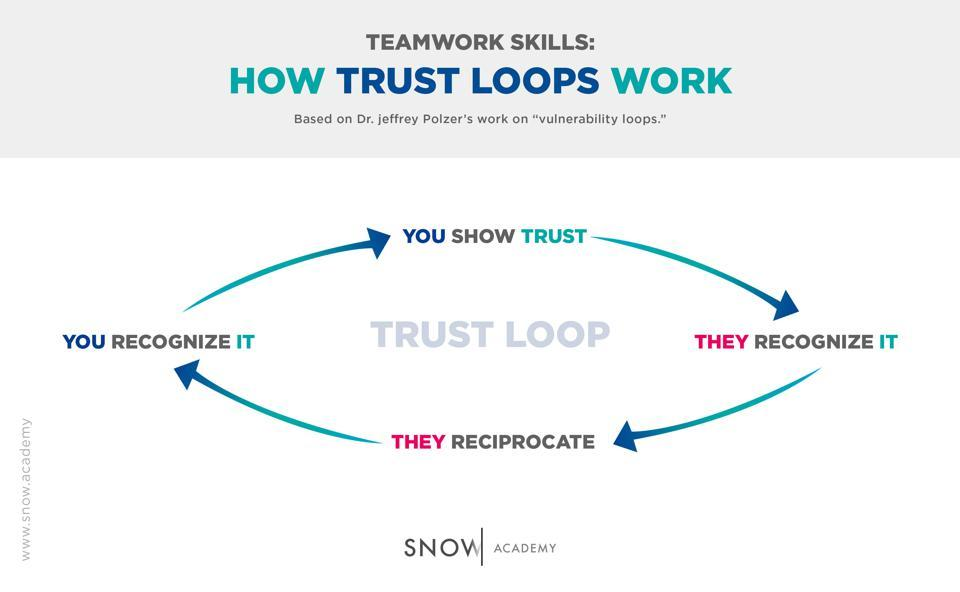 Trust Loop