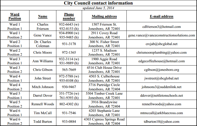 jonesboro-city-council-members-contact-info-2014.PNG