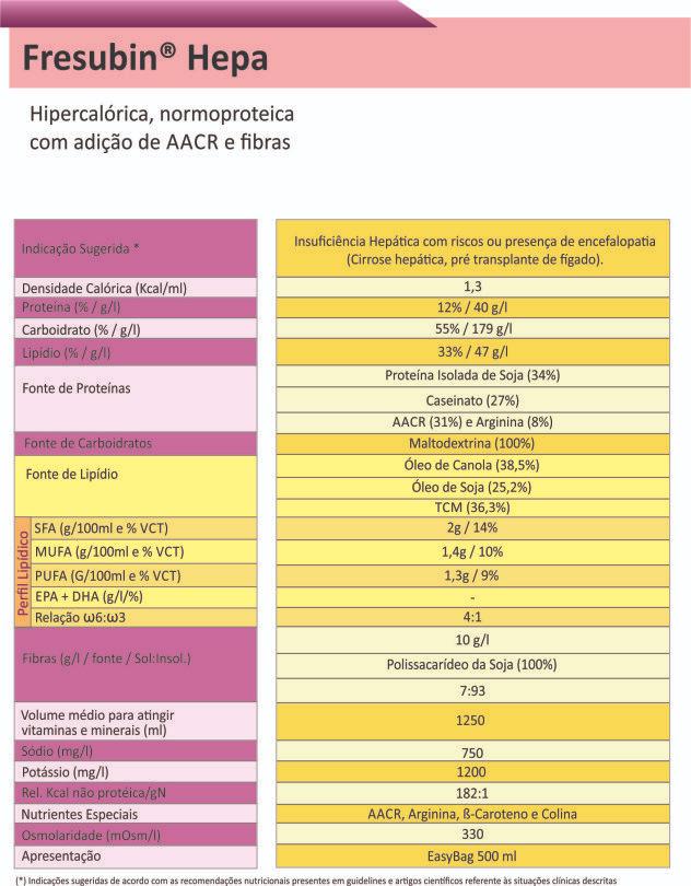 Tabela Nutricional Fresubin Hepa