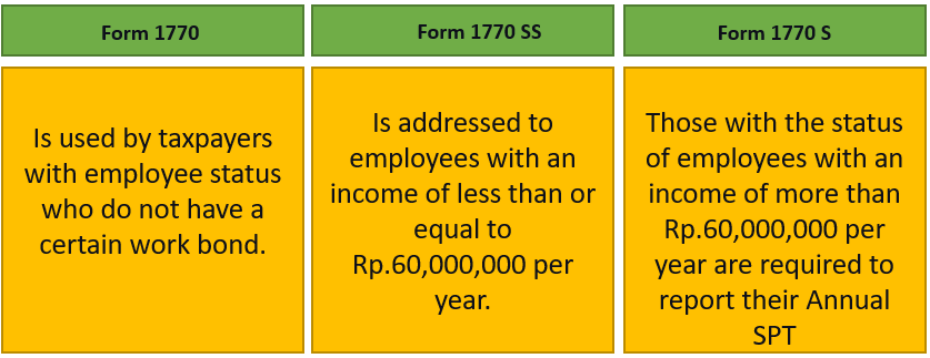 types of annual tax return forms