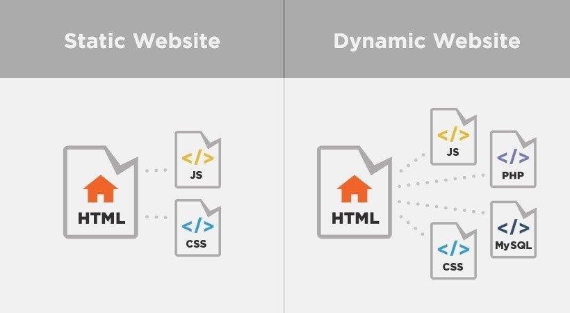 Description: Dynamic vs Static Website Differences | Pluralsight