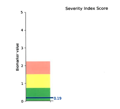 Abigail's Severity Index Score after treatment. (0.19 in the green)