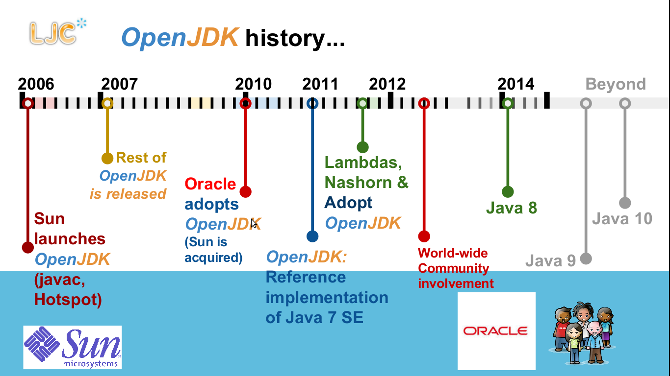 oracle open jdk