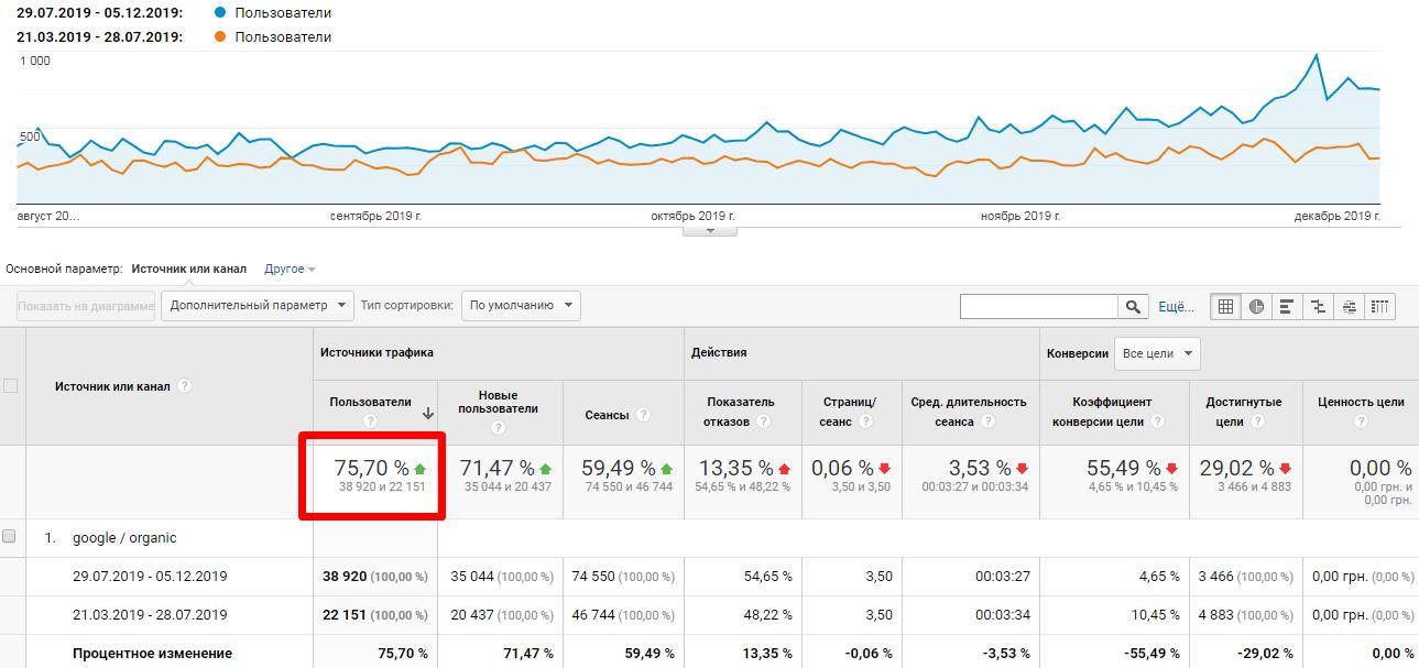 график роста трафика интернет магазина продвижение ссылками