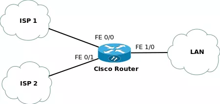 What is a failover router?
