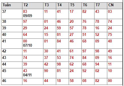 Bảng thống kê giải đặc biệt xsmb tuần