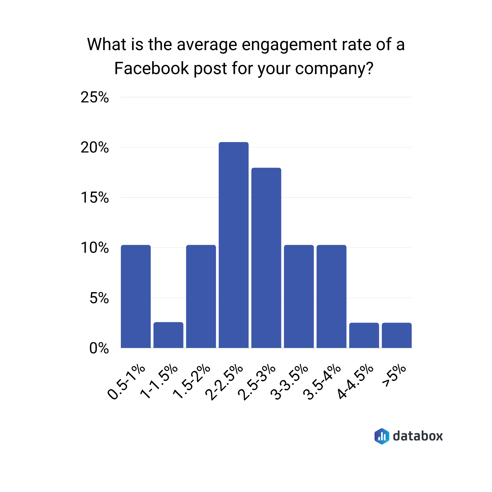what is the average engagement rate of a facebook post for your company?