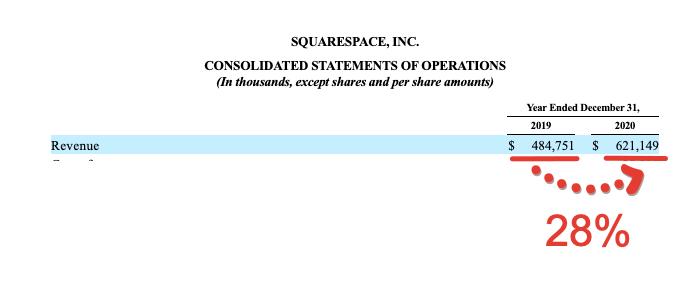 Squarespace - Прямой листинг акций 19 мая