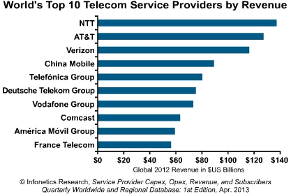 how to choose best telecom sector How can top telecom companies manage intermodal competition  with the  regulator generally choosing the lowest investment option and.