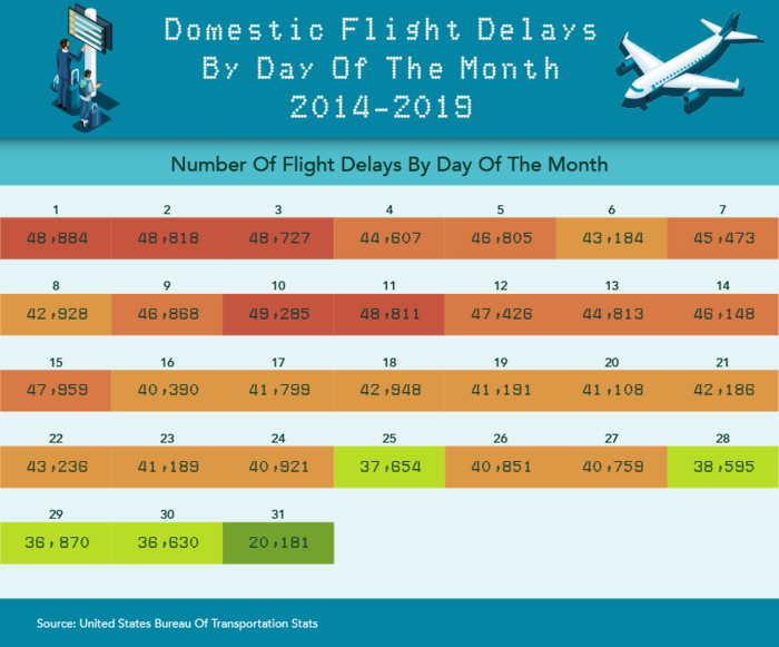 An Analysis of Flight Delays in the United States - Domestic Flight Delays by Day of the Month 2014-2019