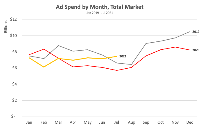 Ad Spend by Month, Total B2B Market, Jan 2019-July 2021 Chart