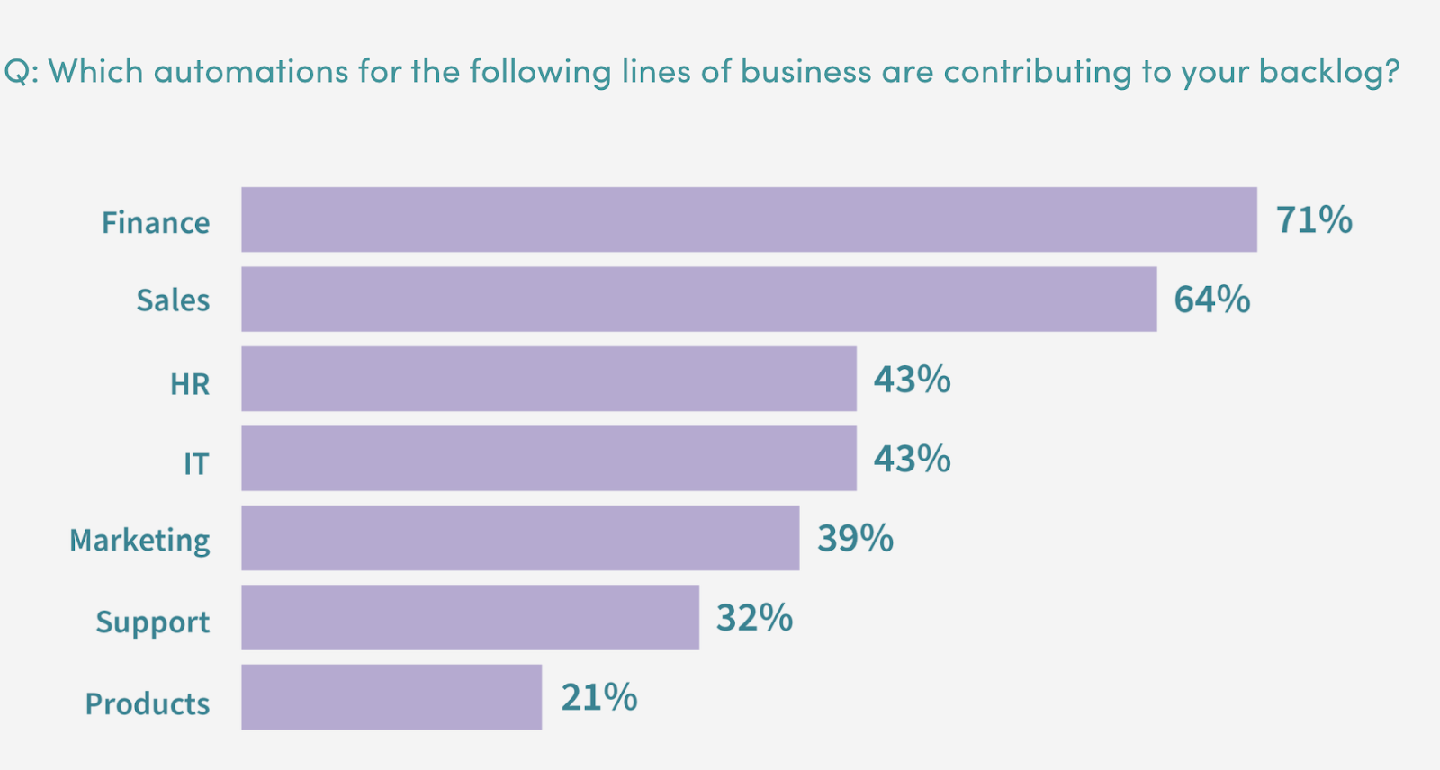 A bar chart that shows which departments are contributing to BT's backlog in building automations.