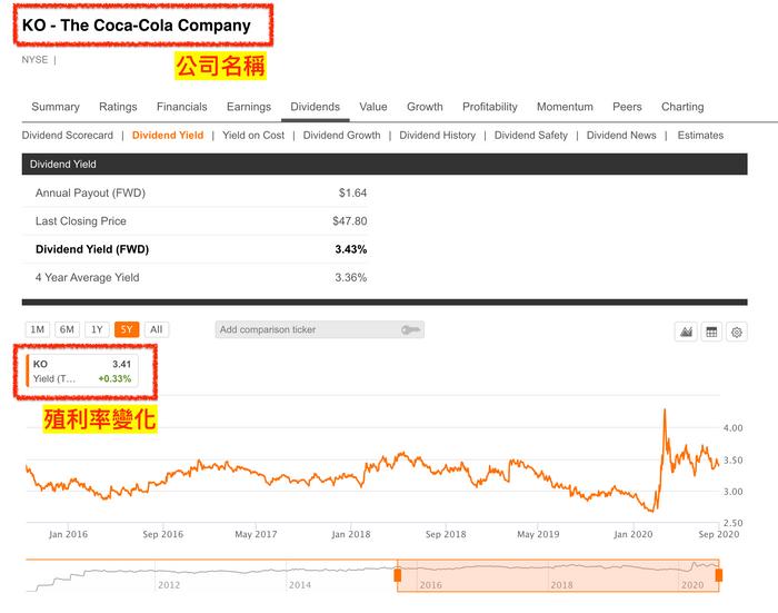 高股息殖利率股真的好嗎:Seeking alpha