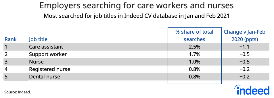 Table showing employers searching for care workers and nurses