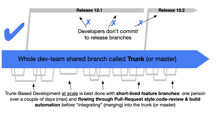 Picture of Trunk-based Development model