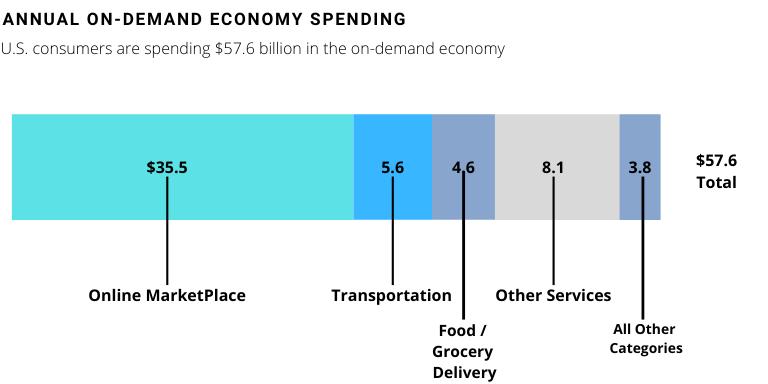 annual on-demand economy spending
