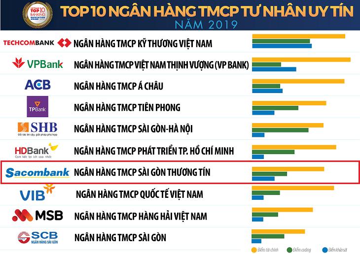 Top 10 Ngân hàng thương mại cổ phần tư nhân Việt Nam uy tín năm 2019