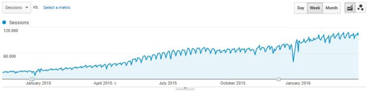 кейс график трафика по продвигаемому сайту