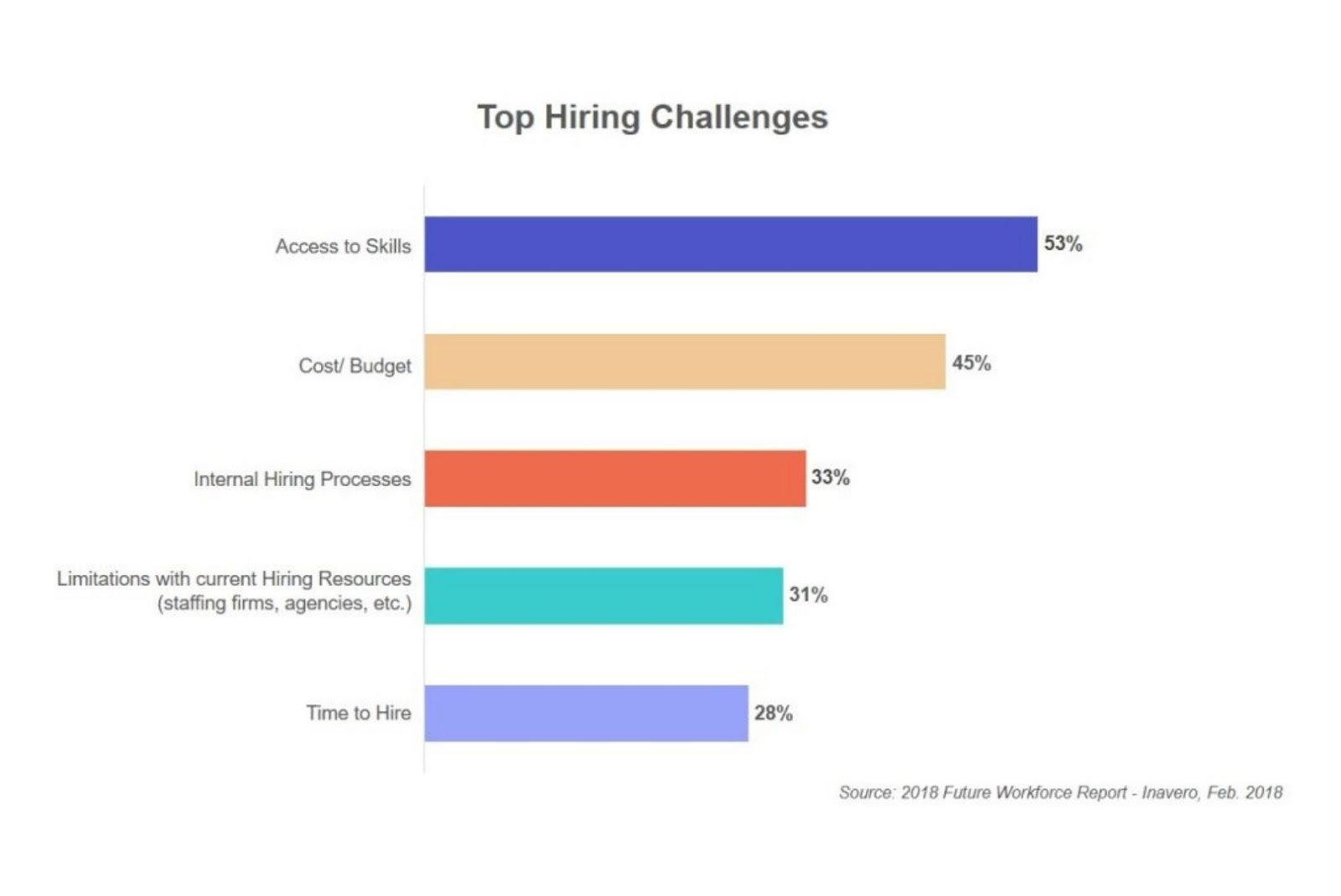 hiring challenges that most startups face